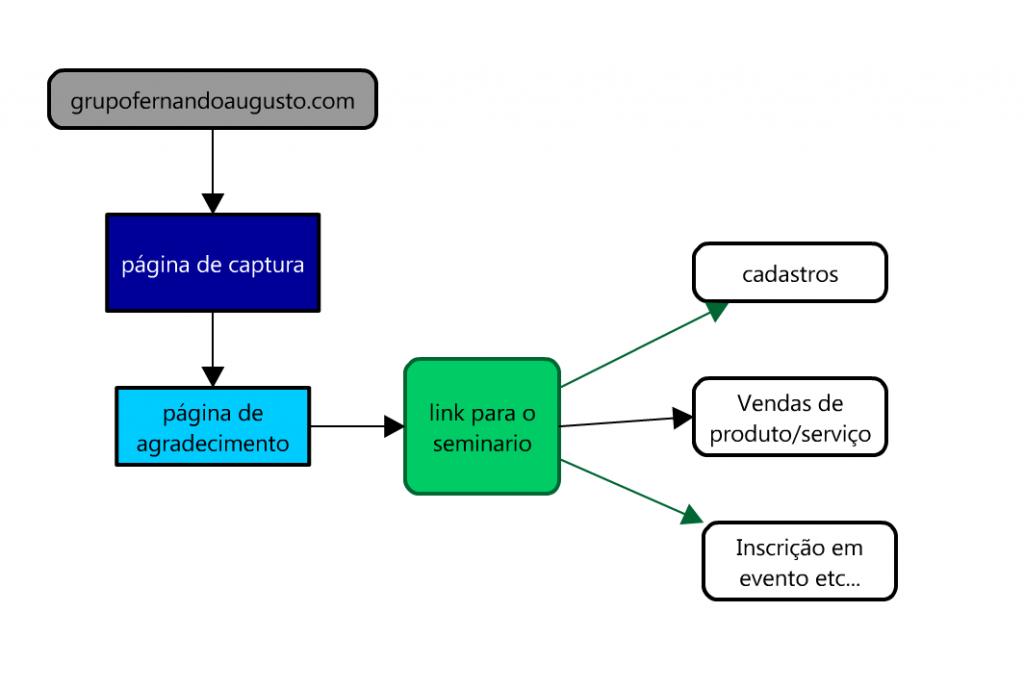 como recrutar pessoas com webconferencias
